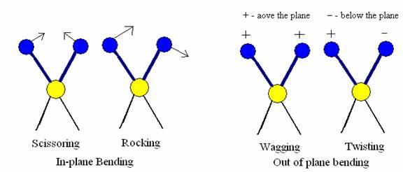 molecular vibration and bond length Purpose: to determine the fundamental vibration frequency and bond length for   the vibrational energy of a diatomic molecule using the harmonic oscillator.